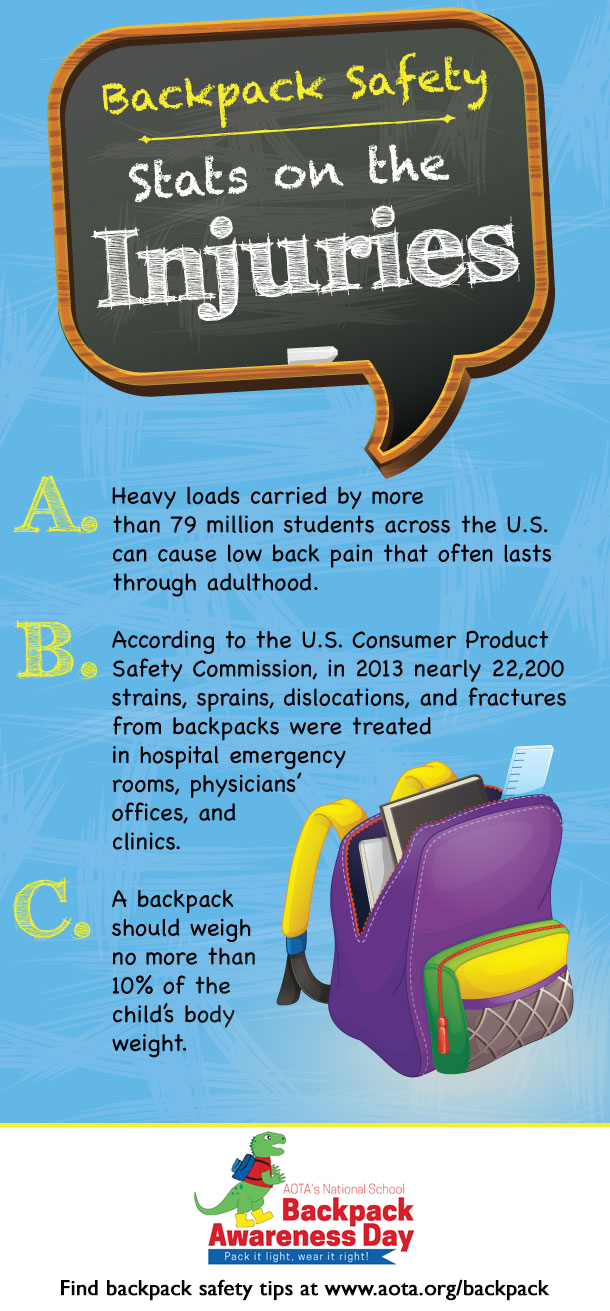 Backpack injuries infographic