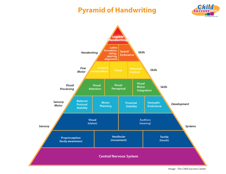 Child Success Center Pyramid of Handwriting
