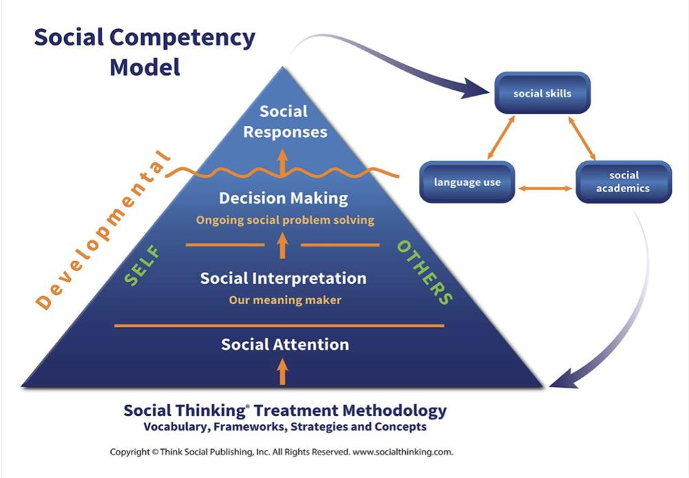 social thinking pyramid - social skills