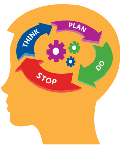 Executive Function Process