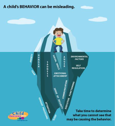 childs behavior sensory processing